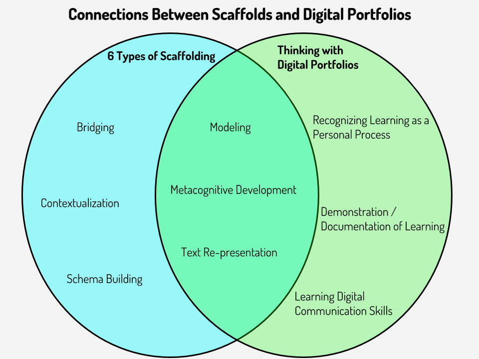 6-types-of-scaffolding-vs-digital-portfolios-venn-diagram